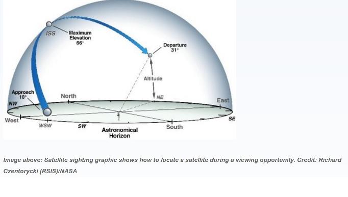 Image: Astronomical Horizon