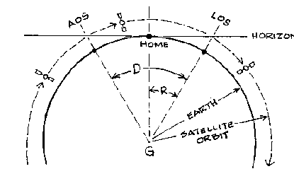 This image is a diagram of the AOS, LOS, the Home spot of a location and a satellite orbit altitude.