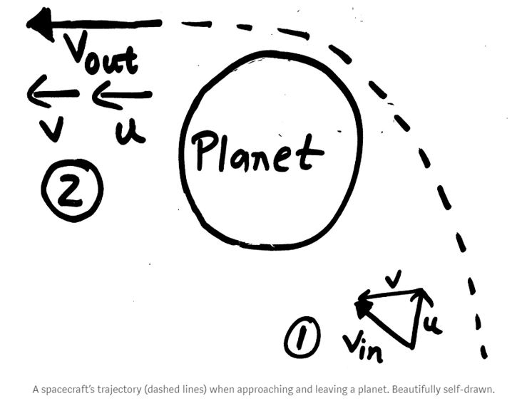 A drawing showing how the velocities of Voyager increased with the slingshot gravitational planetary assists.