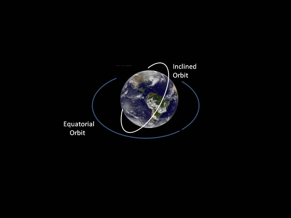 Equatorial and inclined orbit graphic.