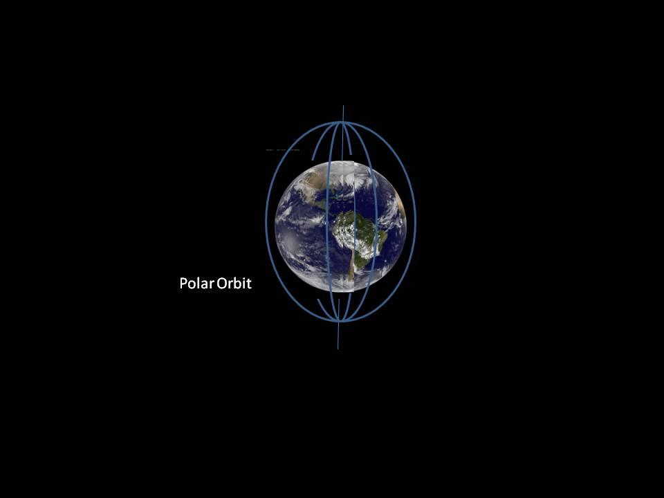 Polar orbiit graphics.